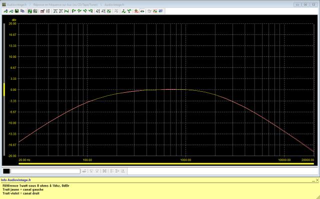 Rotel RA-810 : réponse-en-fréquence-à-2x1w-sous-8-ohms-entrée-aux-tone-defeat-filtres-low-et-high-activés