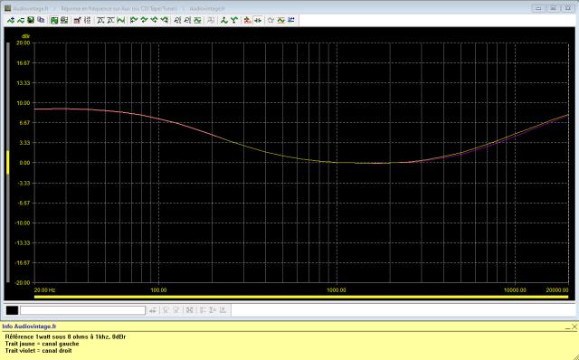 Rotel RA-810 : réponse-en-fréquence-à-2x1w-sous-8-ohms-entrée-aux-tone-defeat-loudness-activé