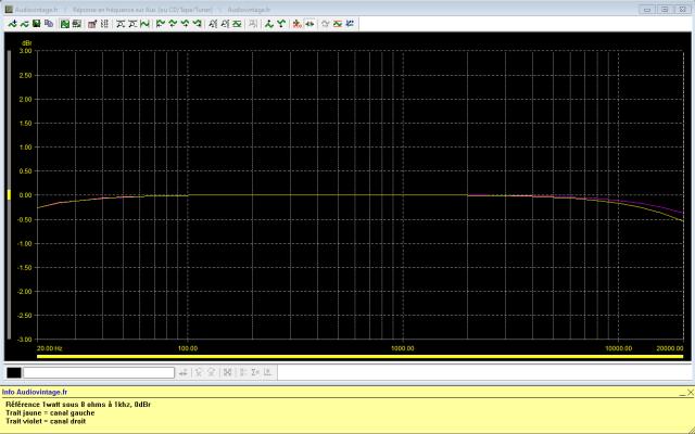 Rotel RA-810 : réponse-en-fréquence-à-2x1w-sous-8-ohms-entrée-aux-tone-defeat