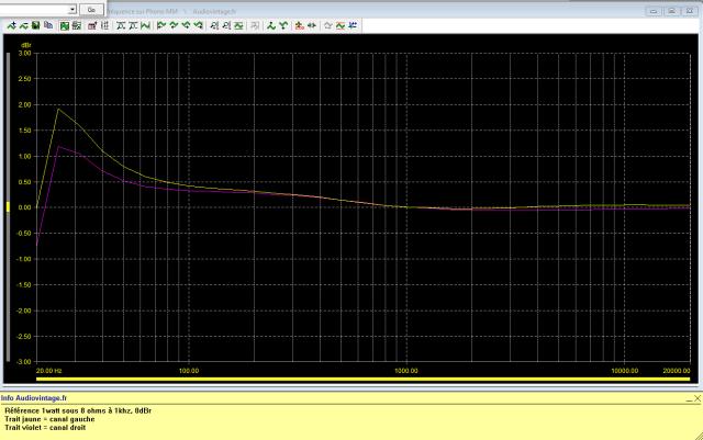 Rotel RA-810 : réponse-en-fréquence-à-2x1w-sous-8-ohms-entrée-phono-tone-defeat