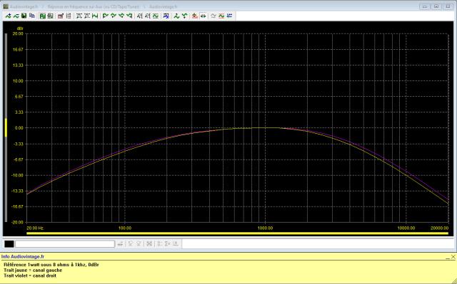 Sansui 2000 : reponse-en-frequence-a-2x1w-sous-8-ohms-entree-aux-filtres-low-et-high-actives
