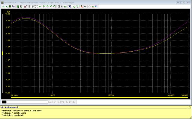 Sansui 2000 : reponse-en-frequence-a-2x1w-sous-8-ohms-entree-aux-loudness-active