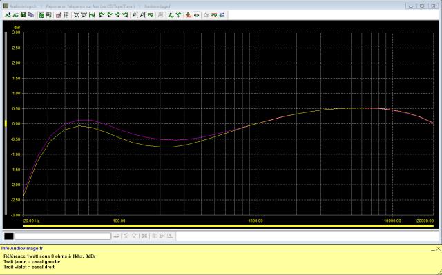 Sansui 2000 : reponse-en-frequence-a-2x1w-sous-8-ohms-entree-aux