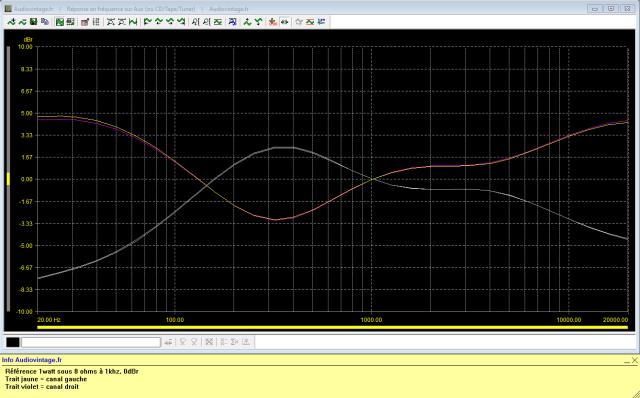 Sansui 8080 : reponse-en-frequence-a-2x1w-sous-8-ohms-entree-aux-correcteurs-au-mini-puis-au-maxi