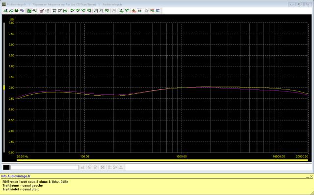 Sansui 8080 : reponse-en-frequence-a-2x1w-sous-8-ohms-entree-aux
