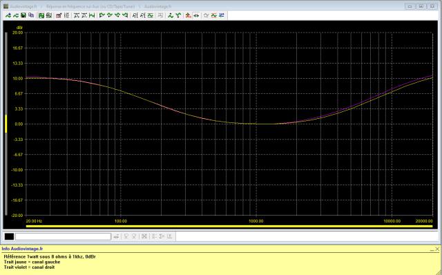 Sansui AU-5500 : reponse-en-frequence-a-2x1w-sous-8-ohms-entree-aux-tone-defeat-loudness-active