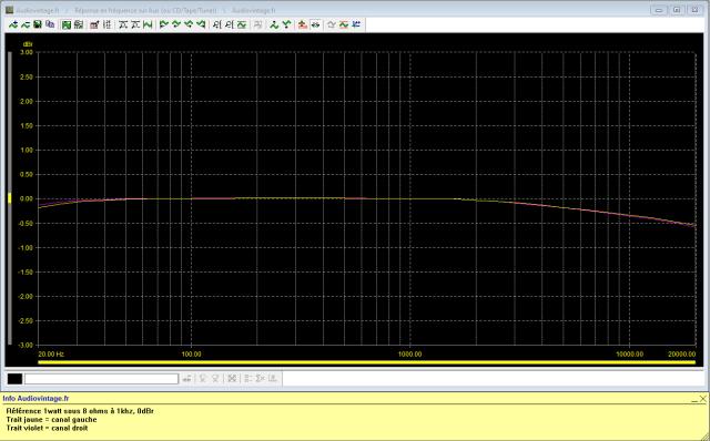 Sansui AU-5500 : reponse-en-frequence-a-2x1w-sous-8-ohms-entree-aux-tone-defeat