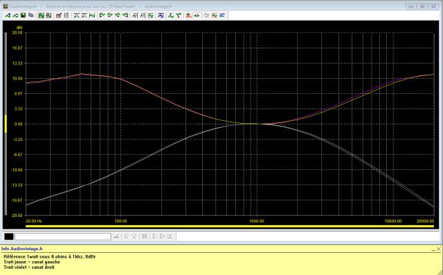 Sansui AU-101 : reponse-en-frequence-a-2x1w-sous-8-ohms-entree-aux-correcteurs-au-mini-puis-au-maxi