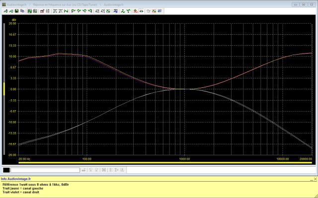 Sansui AU-101 : reponse-en-frequence-a-2x1w-sous-8-ohms-entree-aux-corecteurs-au-mini-puis-au-maxi