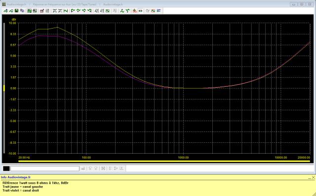 Sansui AU-101 : reponse-en-frequence-a-2x1w-sous-8-ohms-entree-aux-loudness-active