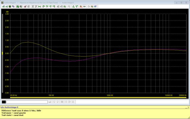Sansui AU-101 : reponse-en-frequence-a-2x1w-sous-8-ohms-entree-aux