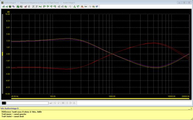 Sansui AU-11000A : reponse-en-frequence-a-2x1w-sous-8-ohms-entree-aux-corecteurs-au-mini-puis-au-maxi-8khz-et-600hz
