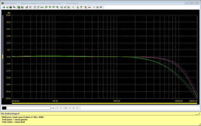 Sansui AU-11000A : reponse-en-frequence-a-2x1w-sous-8-ohms-entree-aux-tone-defeat-filtre-7khz-puis-filtre-12khz-actives