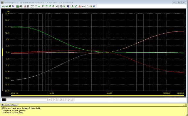Sansui AU-117 : reponse-en-frequence-a-2x1w-sous-8-ohms-entree-aux-correcteurs-de-tonalite-au-mini-puis-au-maxi