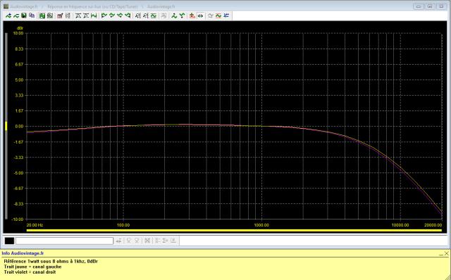 Sansui AU-117 : reponse-en-frequence-a-2x1w-sous-8-ohms-entree-aux-high-filter-active