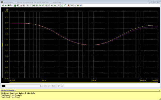 Sansui AU-117 : reponse-en-frequence-a-2x1w-sous-8-ohms-entree-aux-loudness-active