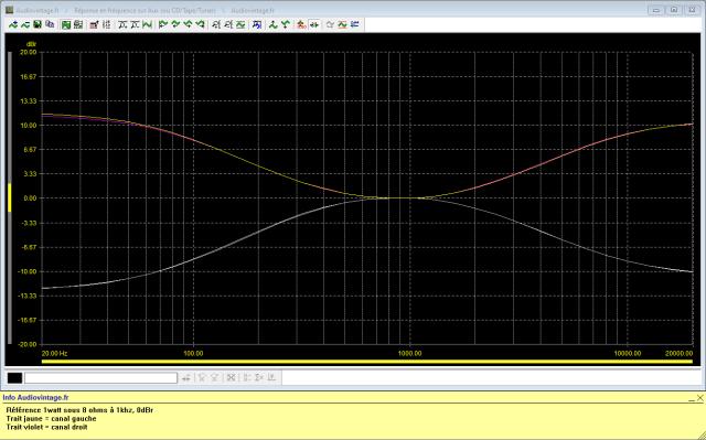 Sansui AU-317 II : reponse-en-frequence-a-2x1w-sous-8-ohms-entree-aux-correcteurs-au-mini-puis-au-maxi