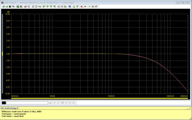 Sansui AU-317 II : reponse-en-frequence-a-2x1w-sous-8-ohms-entree-aux-tone-defeat-filtre-active