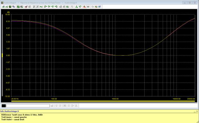 Sansui AU-317 II : reponse-en-frequence-a-2x1w-sous-8-ohms-entree-aux-tone-defeat-loudness-active