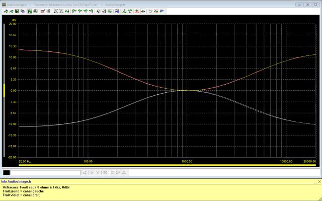 Sansui AU-517 : reponse-en-frequence-a-2x1w-sous-8-ohms-entree-aux-correcteurs-graves-et-aigus-au-mini-puis-au-maxi