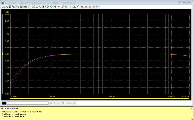 Sansui AU-517 : reponse-en-frequence-a-2x1w-sous-8-ohms-entree-aux-tone-defeat-filtre-subsonic-active