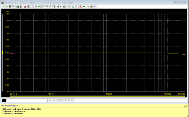 Sansui AU-517 : reponse-en-frequence-a-2x1w-sous-8-ohms-entree-aux-tone-defeat