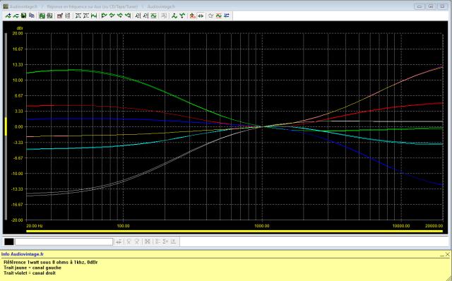 Sansui AU-5900 : réponse-en-fréquence-à-2x1w-sous-8-ohms-entrée-aux-correcteurs-de-tonalités-au-mini-puis-au-maxi