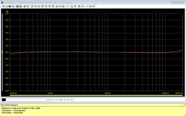 Sansui AU-5900 : réponse-en-fréquence-à-2x1w-sous-8-ohms-entrée-aux-tone-defeat