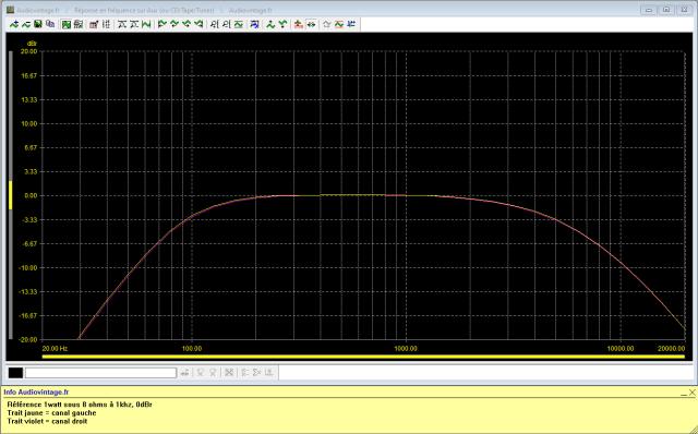 Sansui AU-7500 : réponse-en-fréquence-à-2x1w-sous-8-ohms-entrée-aux-filtres-low-et-high-activés