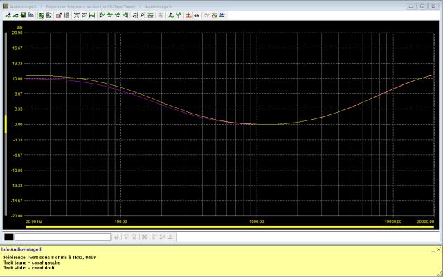 Sansui AU-7500 : réponse-en-fréquence-à-2x1w-sous-8-ohms-entrée-aux-loudness-activé