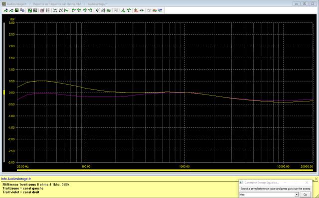 Sansui AU-7500 : réponse-en-fréquence-à-2x1w-sous-8-ohms-entrée-phono