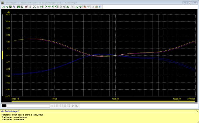 Sansui AU-7700 : reponse-en-frequence-a-2x1w-sous-8-ohms-entree-aux-correcteurs-au-mini-puis-au-maxi-300hz-4khz