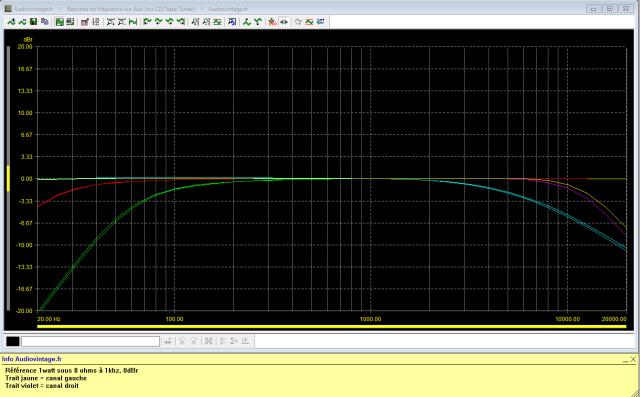 Sansui AU-7700 : reponse-en-frequence-a-2x1w-sous-8-ohms-entree-aux-tone-defeat-action-des-filtres