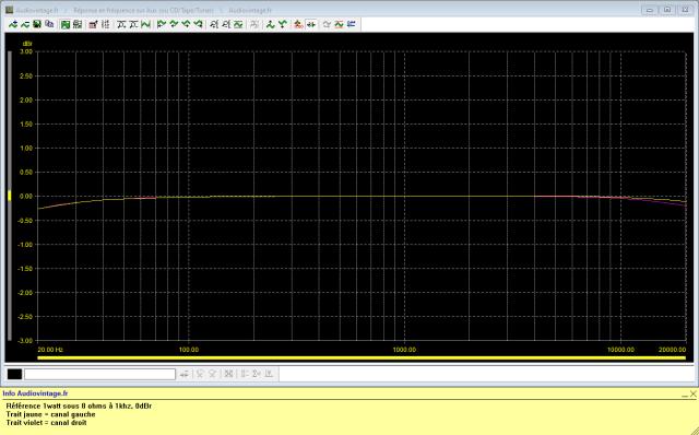 Sansui AU-7700 : reponse-en-frequence-a-2x1w-sous-8-ohms-entree-aux-tone-defeat