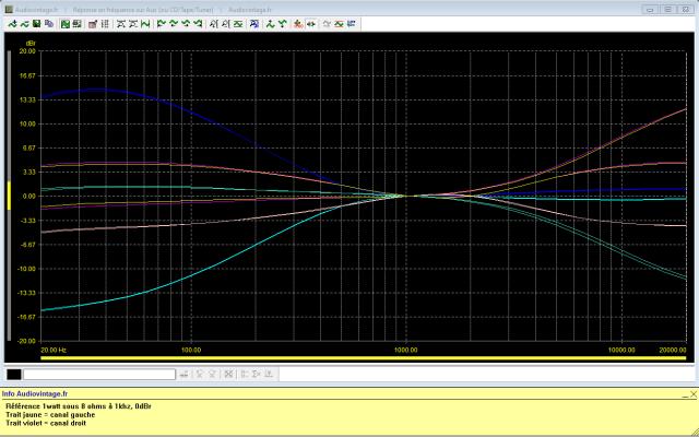 Sansui AU-7900 : réponse-en-fréquence-à-2x1w-sous-8-ohms-entrée-aux-tonalité-activé-max-et-mini