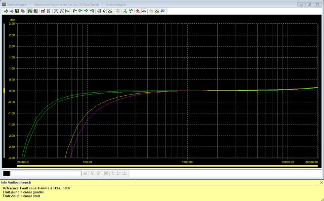 Sansui AU-7900 : réponse-en-fréquence-à-2x1w-sous-8-ohms-entrée-aux-tone-defeat-filtres-20hz-puis-60hz-activés
