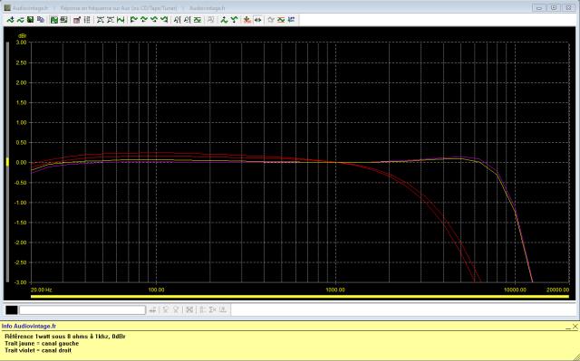 Sansui AU-7900 : réponse-en-fréquence-à-2x1w-sous-8-ohms-entrée-aux-tone-defeat-filtres-7khz-puis-12khz-activés