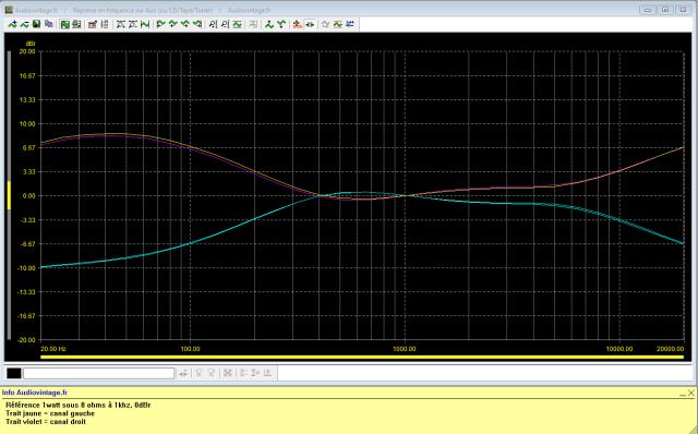 Sansui AU-7900 : reponse-en-frequence-a-2x1w-sous-8-ohms-entree-aux-correcteurs-au-mini-puis-au-maxi