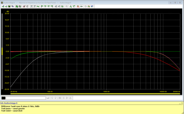 Sansui AU-7900 : reponse-en-frequence-a-2x1w-sous-8-ohms-entree-aux-tone-defeat-filtres-actives