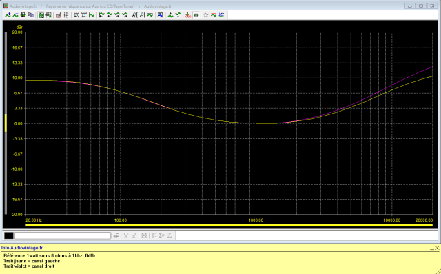 Sansui AU-7900 : reponse-en-frequence-a-2x1w-sous-8-ohms-entree-aux-tone-defeat-loudness-high-et-low-active