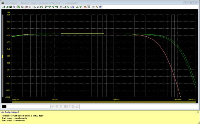 Sansui AU-9500 : reponse-en-frequence-a-2x1w-sous-8-ohms-entree-aux-tone-defeat-high-filter-12khz-puis-high-filter-6khz-actives