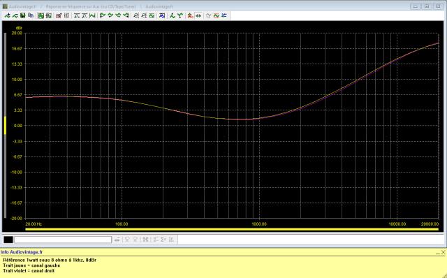Sansui AU-9500 : reponse-en-frequence-a-2x1w-sous-8-ohms-entree-aux-tone-defeat-loudness-active