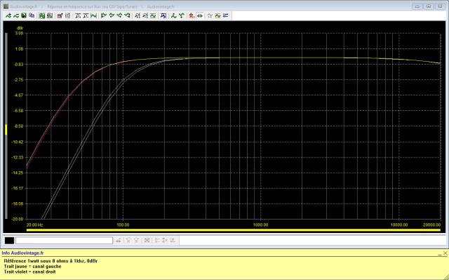 Sansui AU-9500 : reponse-en-frequence-a-2x1w-sous-8-ohms-entree-aux-tone-defeat-low-filter-50hz-puis-low-filter-100hz-actives