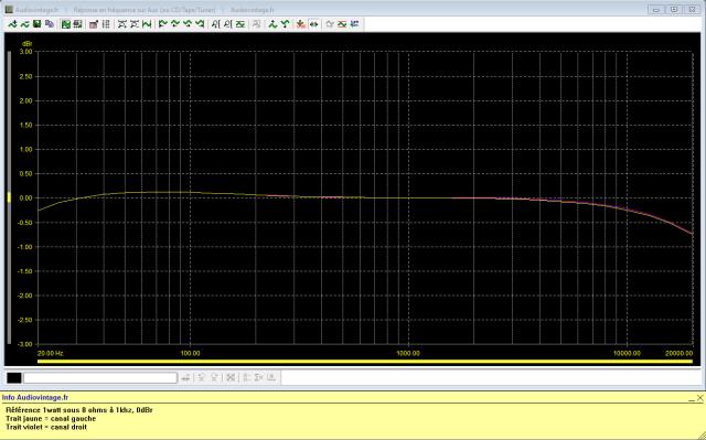 Sansui AU-9500 : reponse-en-frequence-a-2x1w-sous-8-ohms-entree-aux-tone-defeat