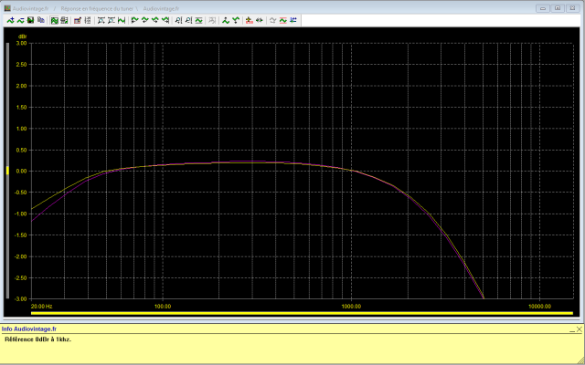 Sansui TU-777 : réponse-en-fréquence-FM-stéréo-98Mhz-80dBµV-avant-intervention