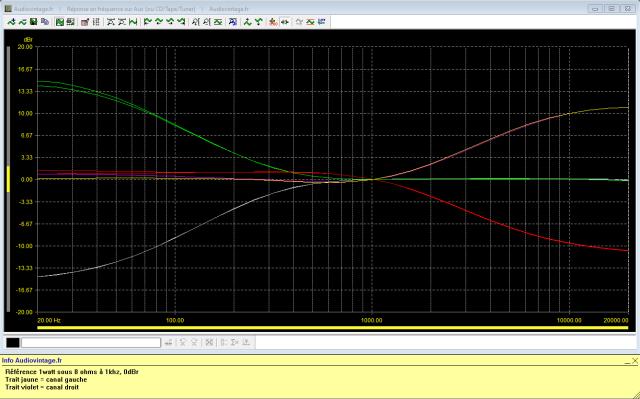 Sansui AU-217 : réponse-en-fréquence-à-2x1w-sous-8-ohms-entrée-aux-correcteurs-de-tonalité-au-mini-puis-maxi
