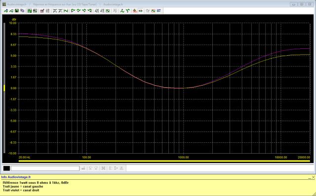 Sansui AU-217 : réponse-en-fréquence-à-2x1w-sous-8-ohms-entrée-aux-loudness-activé