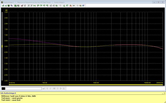Sansui AU-217 : réponse-en-fréquence-à-2x1w-sous-8-ohms-entrée-aux