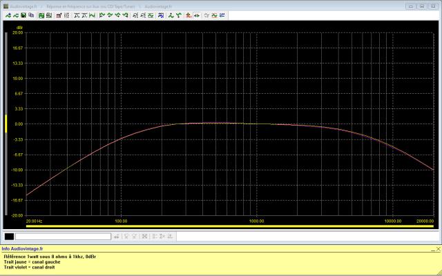 Sansui AU-222 : reponse-en-frequence-a-2x1w-sous-8-ohms-entree-aux-filtres-actives