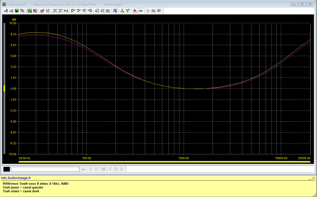 Sansui AU-222 : reponse-en-frequence-a-2x1w-sous-8-ohms-entree-auxloudness-active